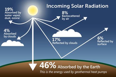 Description Solar Power Vs Nuclear Power